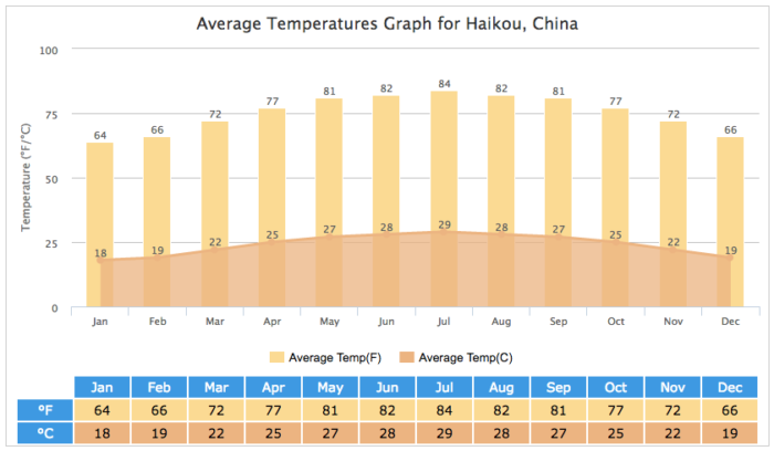 Average Temperatures In Haikou